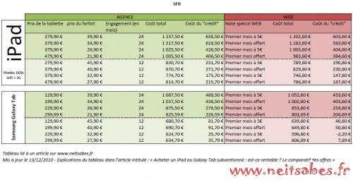 Acheter un iPad ou Galaxy Tab subventionné : est-ce rentable ? Le comparatif des offres