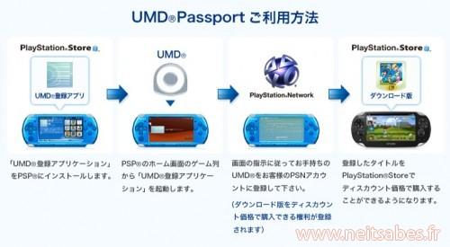 UMD Passport: Sony annonce la rétrocompatibilité des jeux PSP sur Vita, mais pas gratuitement.
