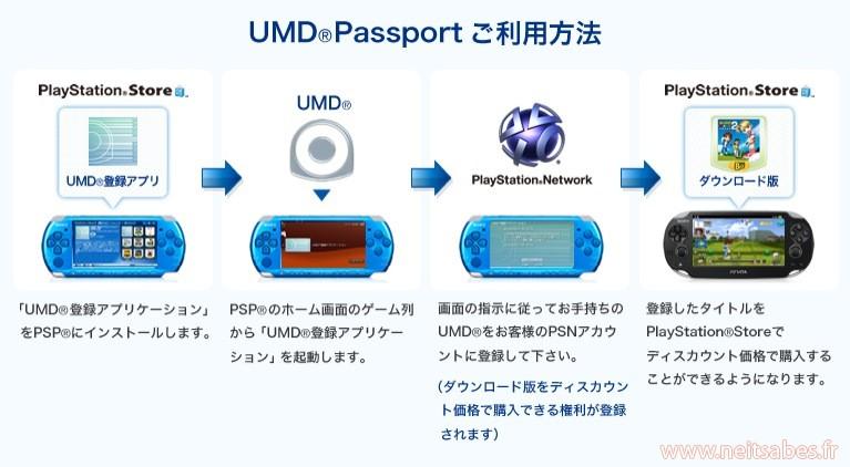 Passeport UMD : Sony annonce la rétrocompatibilité des jeux PSP sur Vita, mais pas gratuitement.