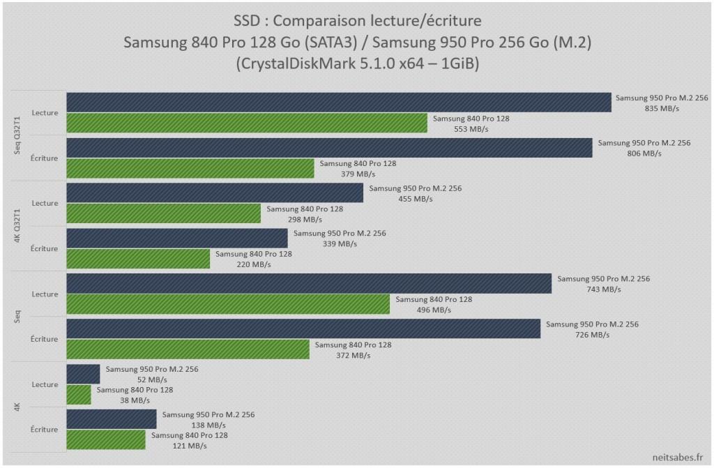 Mon avis sur le SSD Samsung 950 Pro M.2 (6)